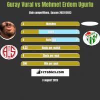 Guray Vural vs Mehmet Erdem Ugurlu h2h player stats