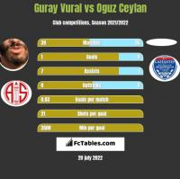 Guray Vural vs Oguz Ceylan h2h player stats