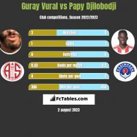 Guray Vural vs Papy Djilobodji h2h player stats