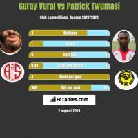 Guray Vural vs Patrick Twumasi h2h player stats