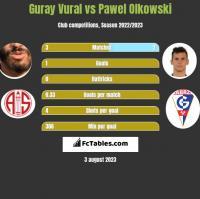Guray Vural vs Paweł Olkowski h2h player stats
