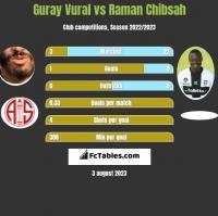 Guray Vural vs Raman Chibsah h2h player stats