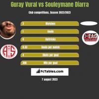 Guray Vural vs Souleymane Diarra h2h player stats