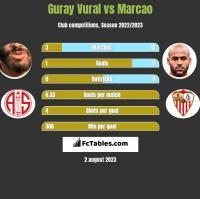 Guray Vural vs Marcao h2h player stats