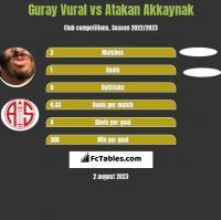 Guray Vural vs Atakan Akkaynak h2h player stats