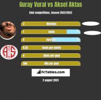 Guray Vural vs Aksel Aktas h2h player stats