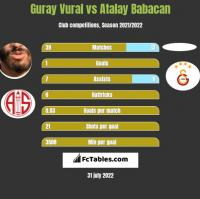 Guray Vural vs Atalay Babacan h2h player stats