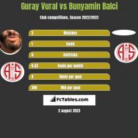 Guray Vural vs Bunyamin Balci h2h player stats