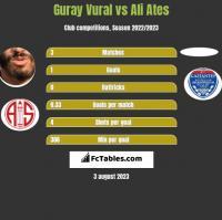 Guray Vural vs Ali Ates h2h player stats