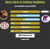 Guray Vural vs Anthony Uzodimma h2h player stats