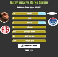Guray Vural vs Berke Gurbuz h2h player stats