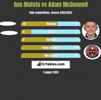 Gus Mafuta vs Adam McDonnell h2h player stats