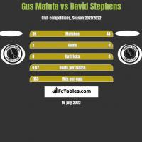Gus Mafuta vs David Stephens h2h player stats
