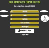 Gus Mafuta vs Elliott Durrell h2h player stats