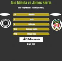 Gus Mafuta vs James Harris h2h player stats
