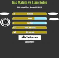 Gus Mafuta vs Liam Noble h2h player stats