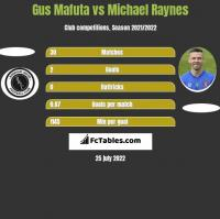 Gus Mafuta vs Michael Raynes h2h player stats