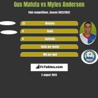 Gus Mafuta vs Myles Anderson h2h player stats