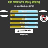 Gus Mafuta vs Corey Whitely h2h player stats