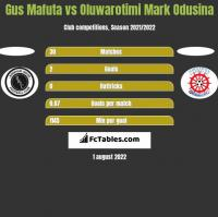 Gus Mafuta vs Oluwarotimi Mark Odusina h2h player stats