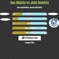Gus Mafuta vs Josh Hawkes h2h player stats