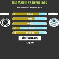 Gus Mafuta vs Adam Long h2h player stats