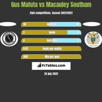 Gus Mafuta vs Macauley Southam h2h player stats