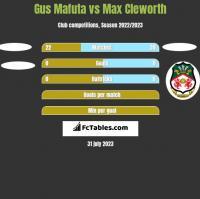 Gus Mafuta vs Max Cleworth h2h player stats