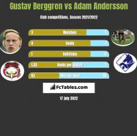 Gustav Berggren vs Adam Andersson h2h player stats