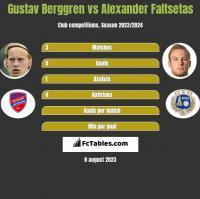Gustav Berggren vs Alexander Faltsetas h2h player stats