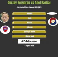 Gustav Berggren vs Anel Raskaj h2h player stats