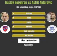 Gustav Berggren vs Astrit Ajdarevic h2h player stats