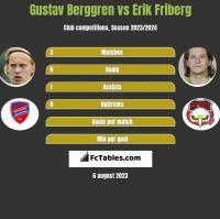Gustav Berggren vs Erik Friberg h2h player stats