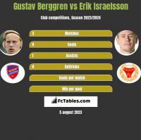 Gustav Berggren vs Erik Israelsson h2h player stats