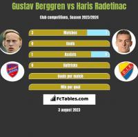 Gustav Berggren vs Haris Radetinac h2h player stats