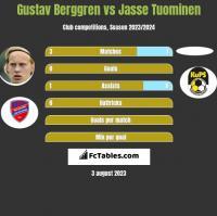 Gustav Berggren vs Jasse Tuominen h2h player stats