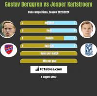 Gustav Berggren vs Jesper Karlstroem h2h player stats