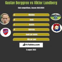 Gustav Berggren vs Viktor Lundberg h2h player stats