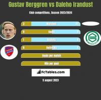 Gustav Berggren vs Daleho Irandust h2h player stats