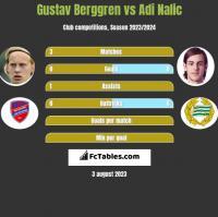 Gustav Berggren vs Adi Nalic h2h player stats