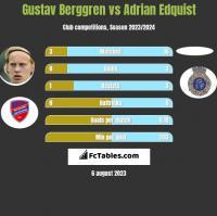 Gustav Berggren vs Adrian Edquist h2h player stats