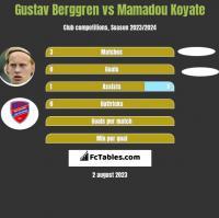 Gustav Berggren vs Mamadou Koyate h2h player stats