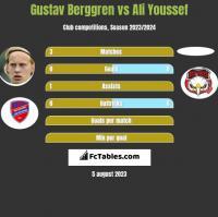 Gustav Berggren vs Ali Youssef h2h player stats