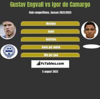 Gustav Engvall vs Igor de Camargo h2h player stats