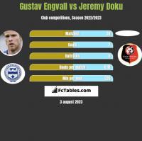Gustav Engvall vs Jeremy Doku h2h player stats
