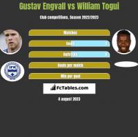 Gustav Engvall vs William Togui h2h player stats