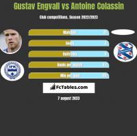 Gustav Engvall vs Antoine Colassin h2h player stats