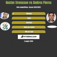 Gustav Svensson vs Andres Flores h2h player stats