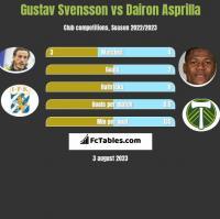 Gustav Svensson vs Dairon Asprilla h2h player stats