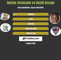 Gustav Svensson vs David Accam h2h player stats